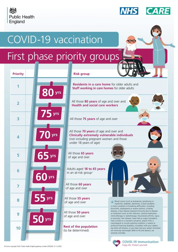 Covid-19 First Phase Priority Groups